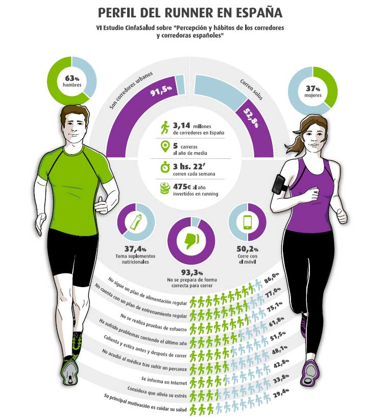 Runners españoles