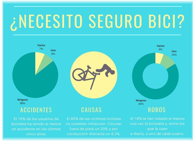 ¿Necesito un seguro bicicleta?