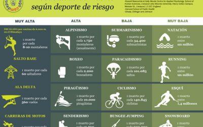 Probabilidad de muerte según deporte de riesgo